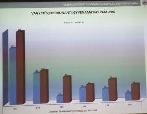 vagystės isibraunant i patalpas Vilniaus komisariatuose 2012 vs 2013